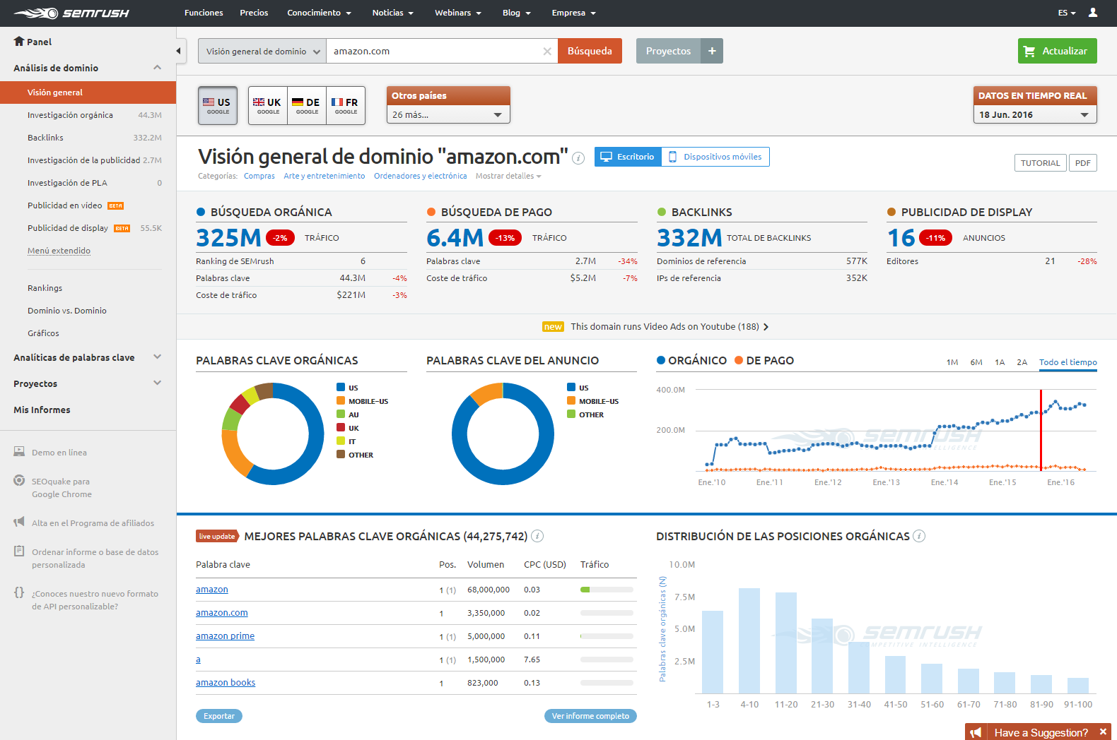 analisis de dominio semrush