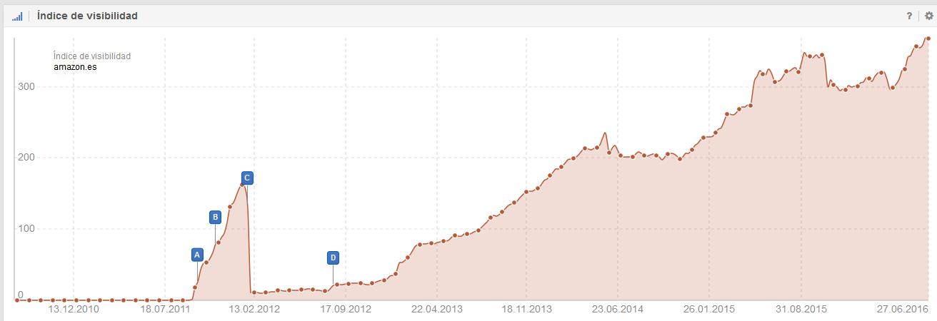 grafica del indice de visibilidad